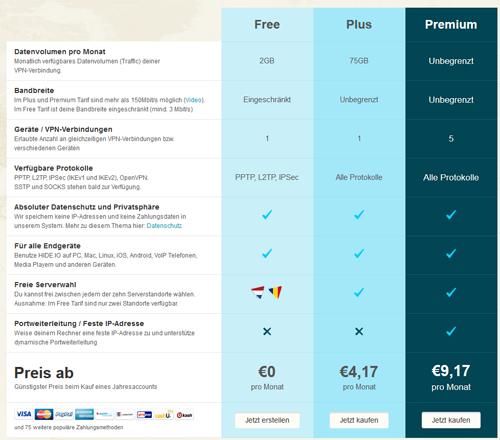 HIDE.IO VPN Preise